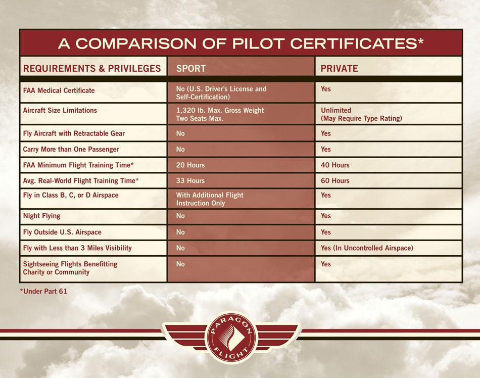 Pf 003 Horizontal Fb 22x28 Paragon Flight Training In Fort Myers